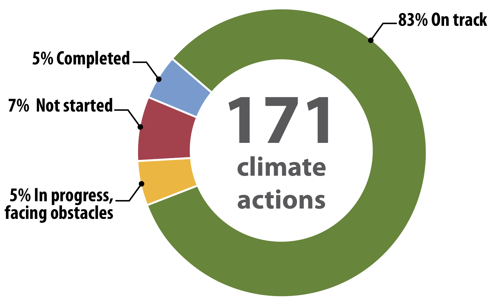 171 climate actions