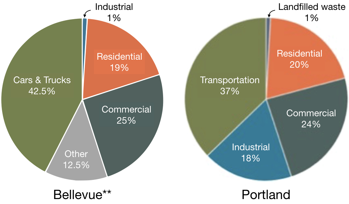 Emissions for Bellevue WA and Portland OR